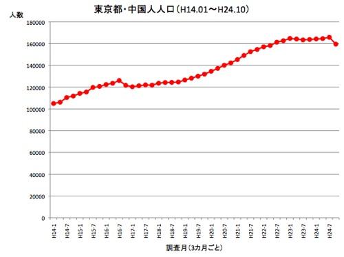 201210population01